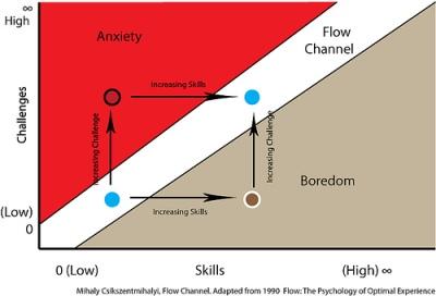 Flow CC by benarent NC SA